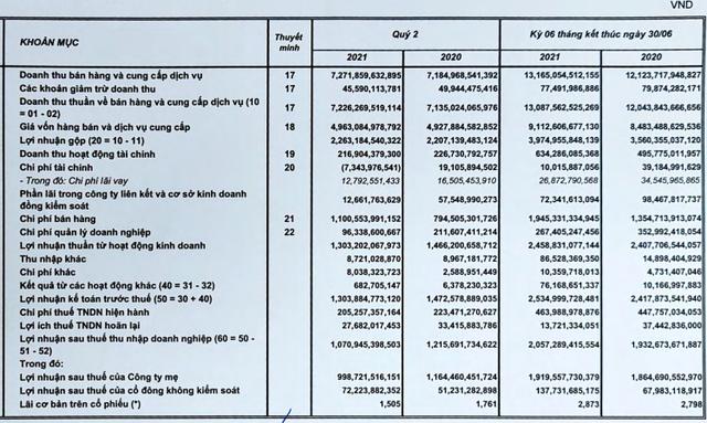 Sabeco (SAB): Nỗ lực tiết giảm chi phí, lợi nhuận sau thuế nửa đầu năm vẫn tăng nhẹ lên 2.057 tỷ đồng bất chấp Covid-19 - Ảnh 1.