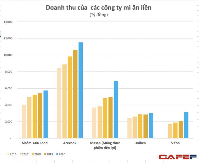 Giãn cách xã hội cả thế giới đổ xô ăn mì, Omachi, Hảo Hảo Gấu Đỏ thu về cả tỷ USD nhờ tiêu thụ của Việt Nam tăng vọt 30% lên 7 tỷ gói năm 2020 - Ảnh 4.