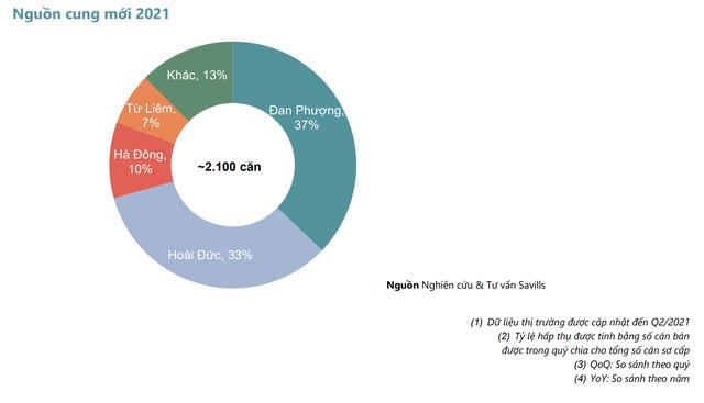 Giật mình với giá biệt thự Hà Nội: Xuất hiện rủi ro lớn từ giá tăng cao, lộ diện thêm nhiều điểm nóng - Ảnh 2.