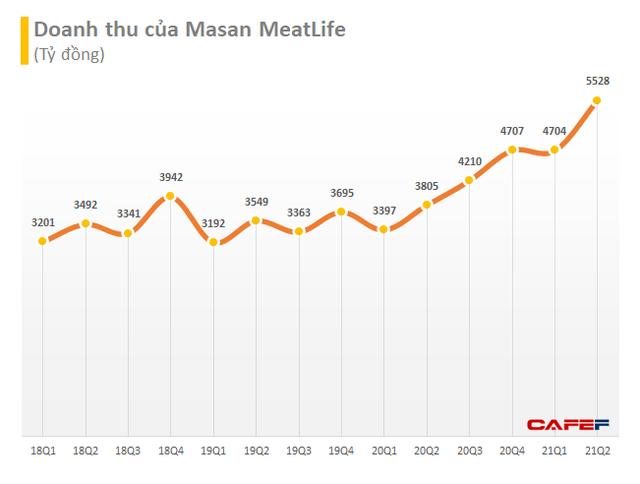 Cung cấp 35-50 tấn thịt mát/ngày mà vẫn cháy hàng: Masan MEATLife liên tục tăng công suất đáp ứng mùa Covid-19, dự báo sẽ có lãi ngay trong năm 2021 - Ảnh 2.