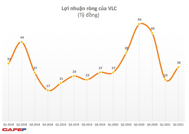 Vilico (VLC): Quý 2 lãi ròng 30 tỷ đồng, giảm 20% so với cùng kỳ 2020 - Ảnh 1.