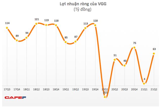 May Việt Tiến (VGG): Quý 2 lãi bật tăng trở lại sau khi lãi thấp trong quý đầu năm 2021 - Ảnh 1.