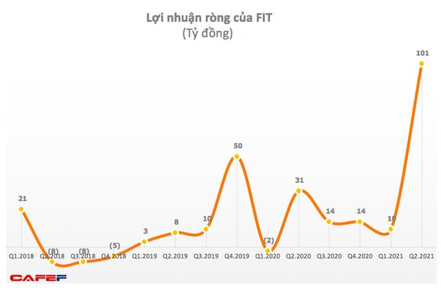 FIT: Quý 2 lãi cao kỷ lục 101 tỷ đồng, tăng cao hơn 3 lần cùng kỳ 2020 - Ảnh 1.