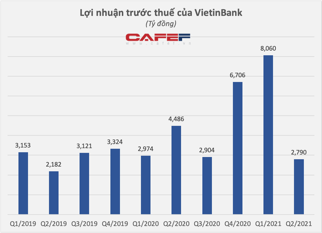 VietinBank bất ngờ báo lãi trước thuế quý 2/2021 đạt 2.790 tỷ đồng, giảm 38% so với cùng kỳ - Ảnh 1.