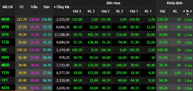 Dòng tiền quay trở lại, VnIndex bứt phá tăng 16 điểm - Ảnh 1.