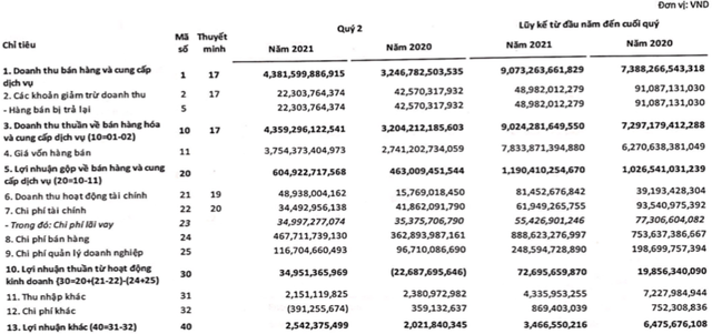 FRT: Lợi nhuận sau thuế nửa đầu năm tăng cao gấp 3 lần lên 61 tỷ đồng - Ảnh 1.