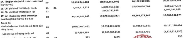 FRT: Lợi nhuận sau thuế nửa đầu năm tăng cao gấp 3 lần lên 61 tỷ đồng - Ảnh 2.