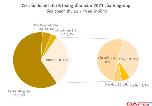 Doanh thu gần 3 tỷ USD của Vingroup trong 6 tháng đầu năm 2021 đến từ đâu? - Ảnh 1.