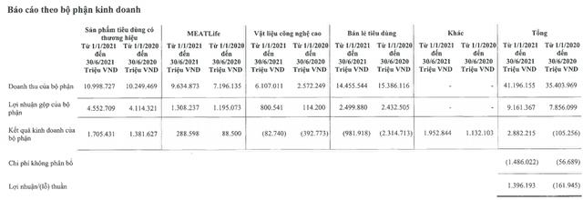 Thịt mát, mì gói… cháy hàng mùa Covid-19: Masan thu về gần 2 tỷ USD doanh thu sau nửa đầu năm - Ảnh 2.
