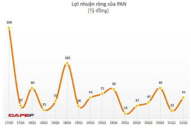 Tập đoàn PAN: Quý 2 lãi ròng 61 tỷ đồng tăng 67% so với cùng kỳ - Ảnh 1.