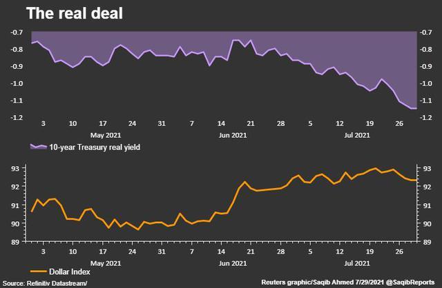 Vàng tăng giá mạnh nhất hơn 2 tháng, USD giảm sâu - Ảnh 1.