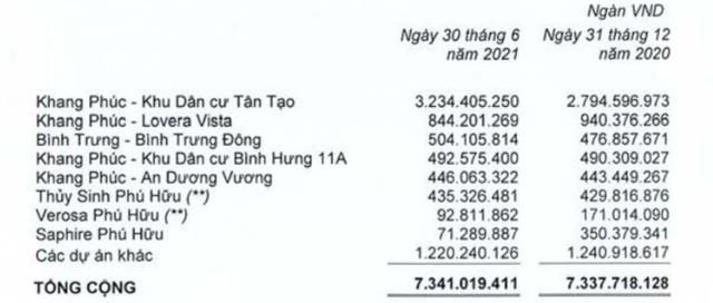 Nhà Khang Điền (KDH): Quý 2 lãi 265 tỷ đồng, chỉ tăng 5% so với cùng kỳ 2020 - Ảnh 2.