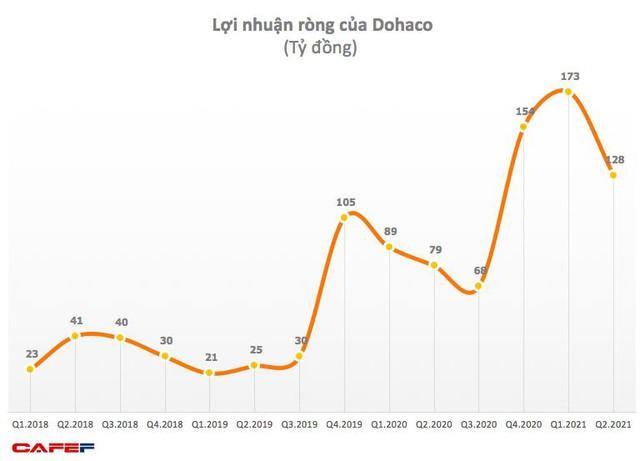 Đông Hải Bến Tre (DHC): Quý 2 lãi 128 tỷ đồng, tăng 62% so với cùng kỳ 2020 - Ảnh 1.