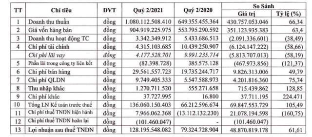 Đông Hải Bến Tre (DHC): Quý 2 lãi 128 tỷ đồng, tăng 62% so với cùng kỳ 2020 - Ảnh 2.
