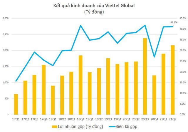 Viettel Global: Lợi nhuận trước thuế quý 2 đạt 1.194 tỷ đồng - Ảnh 1.