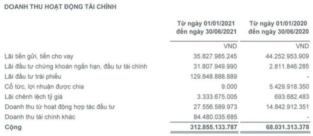 FIT: Quý 2 lãi cao kỷ lục 101 tỷ đồng, tăng cao hơn 3 lần cùng kỳ 2020 - Ảnh 2.