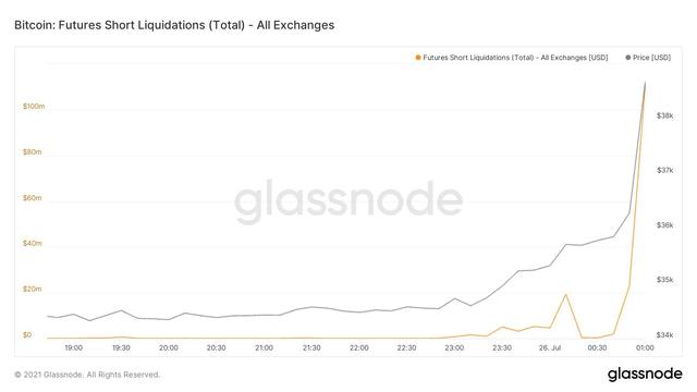 Chờ đợi tín hiệu nào để Bitcoin phá cản 40.000 USD? - Ảnh 3.