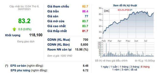 Đông Hải Bến Tre (DHC): Quý 2 lãi 128 tỷ đồng, tăng 62% so với cùng kỳ 2020 - Ảnh 3.