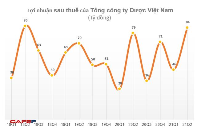 Tổng công ty Dược Việt Nam (DVN) lãi 129 tỷ đồng trong nửa đầu năm, hoàn thành 90% kế hoạch - Ảnh 2.