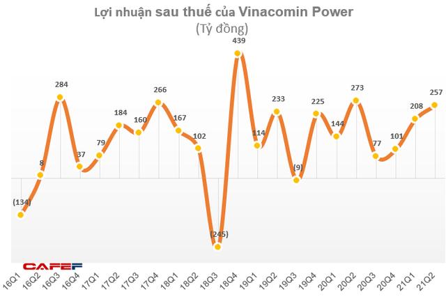 Vinacomin Power (DTK) lãi 465 tỷ đồng trong 6 tháng, hoàn thành 89% kế hoạch năm - Ảnh 1.