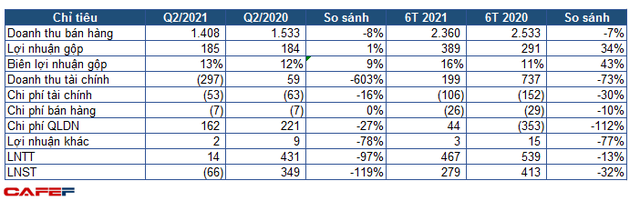 Trở lại nắm quyền chi phối Nedi 2, Vinaconex (VCG) báo lỗ quý 2 lỗ gần 66 tỷ đồng - Ảnh 1.
