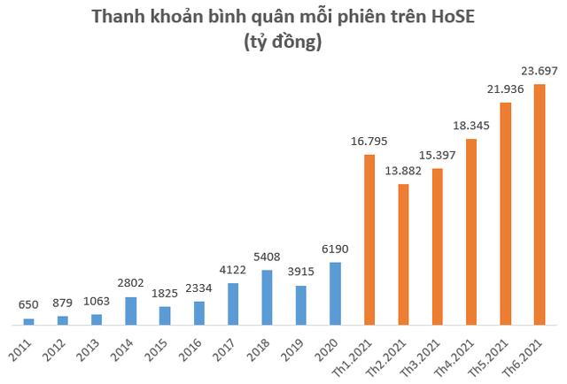Bất chấp nghẽn lệnh kéo dài, HoSE báo lãi kỷ lục trên 1.000 tỷ đồng sau 6 tháng, vượt 57% kế hoạch cả năm 2021 - Ảnh 2.