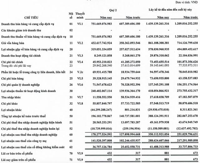 Gemadept (GMD): Lợi nhuận sau thuế nửa đầu năm tăng 39% lên 350 tỷ đồng - Ảnh 1.