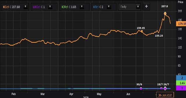 Giá cà phê giảm mạnh nhất kể từ 2008, tiếp tục chuỗi ngày biến động mạnh - Ảnh 1.
