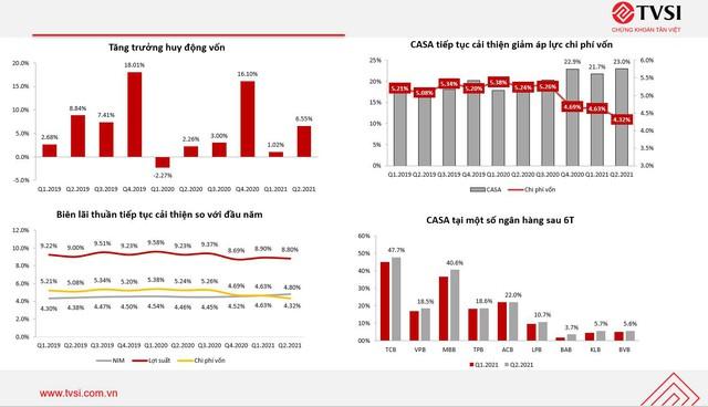 Ngân hàng cải thiện biên lãi ròng không từ giảm lãi suất - Ảnh 2.