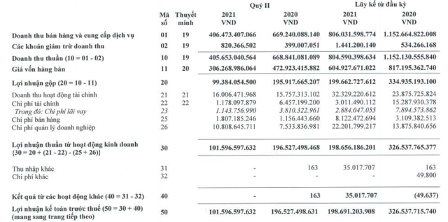 Vinacafe Biên Hòa (VCF) báo lãi 157 tỷ đồng trong 6 tháng, giảm 40% so với cùng kỳ - Ảnh 1.