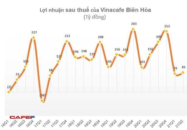 Vinacafe Biên Hòa (VCF) báo lãi 157 tỷ đồng trong 6 tháng, giảm 40% so với cùng kỳ - Ảnh 2.