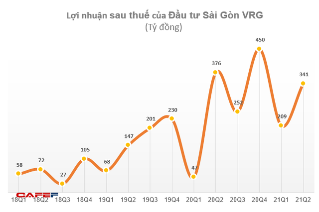 Đầu tư Sài Gòn VRG (SIP) lãi trước thuế 682 tỷ đồng trong 6 tháng, tăng trưởng 28% và vượt 5% kế hoạch năm - Ảnh 2.