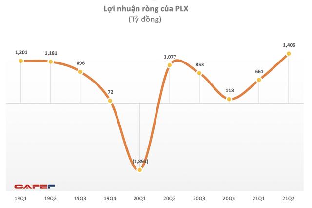 Petrolimex báo lãi ròng quý II/2021 đạt hơn 1.400 tỷ đồng, cao nhất 5 năm nhờ giá dầu vượt 73 USD/thùng - Ảnh 2.
