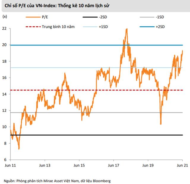 """Mirae Asset: """"Thị trường có thể sớm điều chỉnh trong tháng 7, VN-Index lùi về vùng 1.200 điểm"""" - Ảnh 1."""