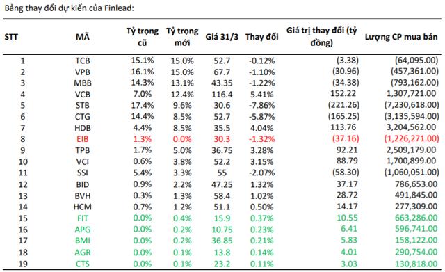 FIT, BMI và 3 cổ phiếu ngành chứng khoán có thể lọt vào danh mục VNFinLead ETF trong kỳ review tháng 7? - Ảnh 1.