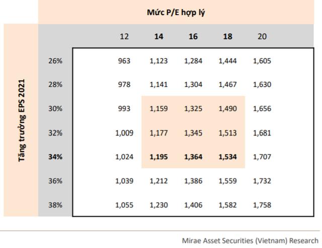 """Mirae Asset: """"Thị trường có thể sớm điều chỉnh trong tháng 7, VN-Index lùi về vùng 1.200 điểm"""" - Ảnh 2."""