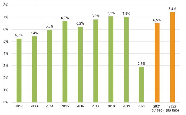 VNDirect: Nửa cuối năm 2021, tăng trưởng GDP Việt Nam có thể đạt mức 7% - Ảnh 2.