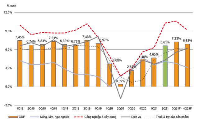 VNDirect: Nửa cuối năm 2021, tăng trưởng GDP Việt Nam có thể đạt mức 7% - Ảnh 3.