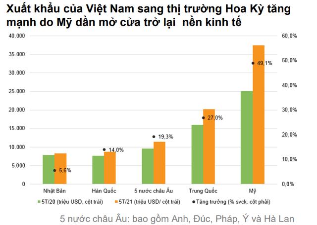 VNDirect: Nửa cuối năm 2021, tăng trưởng GDP Việt Nam có thể đạt mức 7% - Ảnh 4.