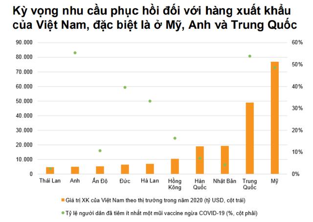 VNDirect: Nửa cuối năm 2021, tăng trưởng GDP Việt Nam có thể đạt mức 7% - Ảnh 5.
