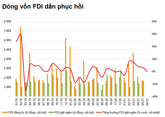 VNDirect: Nửa cuối năm 2021, tăng trưởng GDP Việt Nam có thể đạt mức 7% - Ảnh 6.