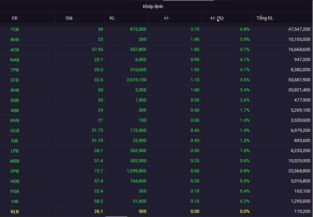 Cổ phiếu ngân hàng tăng giá mạnh phiên đầu tuần, TCB tăng gần kịch trần - Ảnh 1.