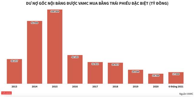 Sàn giao dịch nợ VAMC mở hàng 3 nghìn tỷ đồng trong phiên đầu tiên - Ảnh 2.