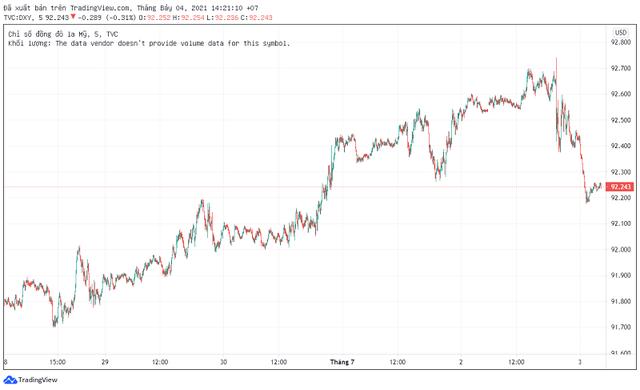 Biến động đồng USD: Giảm giá sau khi lập đỉnh 3 tháng - Ảnh 1.