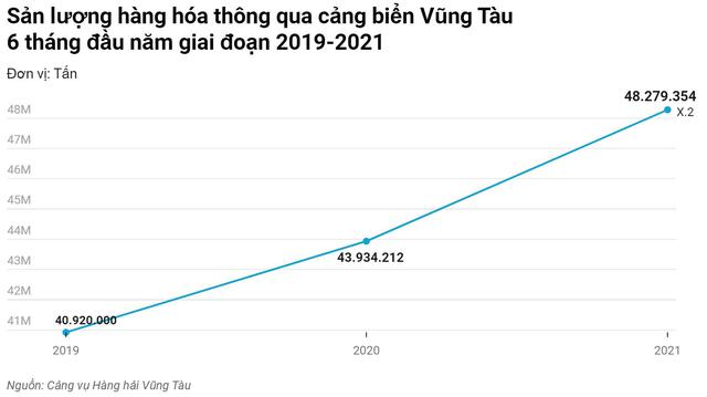 Hãng vận tải container lớn nhất thế giới dự kiến khai trương tuyến đường biển qua Việt Nam vào tháng 8/2021 - Ảnh 2.
