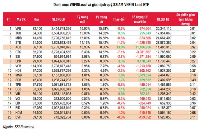 Các quỹ ETFs sẽ mua bán ra sao trong kỳ tái cơ cấu tháng 7? - Ảnh 2.