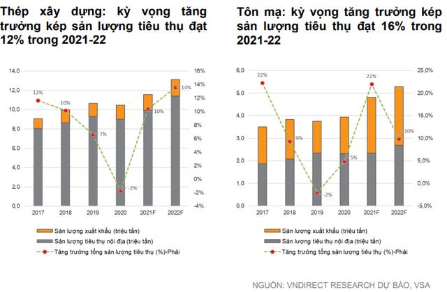 VNDirect: Đà tăng của giá thép thiếu bền vững, định giá cổ phiếu thép đang ở mức cao nhất thập kỷ - Ảnh 2.