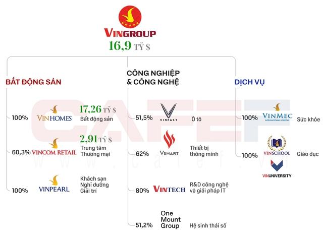 Vingroup cùng các nhà đầu tư của VinHomes, Vincom Retail đã thực hiện các giao dịch trị giá 11 tỷ USD kể từ năm 2013, đang triển khai huy động thêm hàng tỷ USD cho VinFast - Ảnh 2.