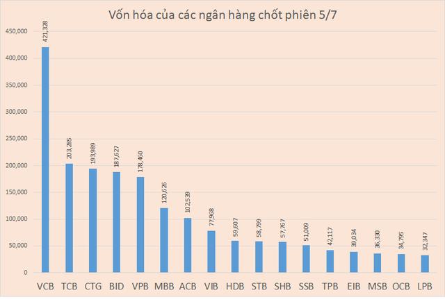 Cổ phiếu TCB lập đỉnh, vốn hóa Techcombank vượt VietinBank, BIDV - Ảnh 1.