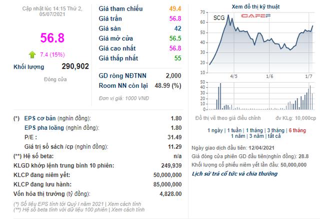 Giá cổ phiếu SCG tăng kịch biên độ 15% trong ngày giao dịch không hưởng quyền chào bán cổ phiếu - Ảnh 1.